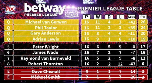 Premier League Darts 2016 Tabelle