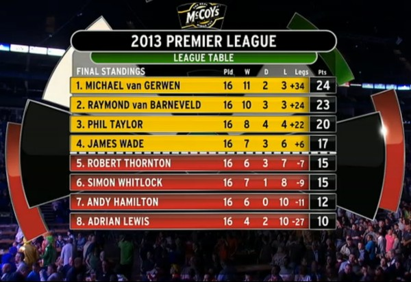 Tabelle Premier League Darts 2013