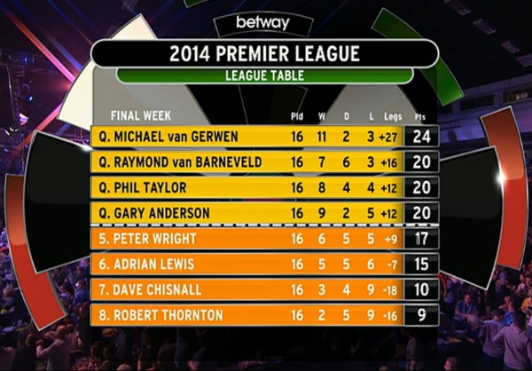 Premier League Darts Tabelle