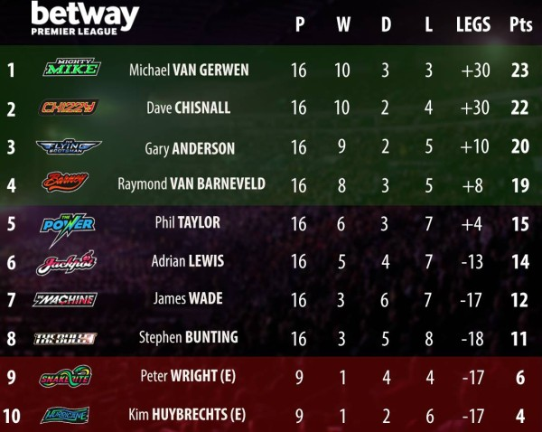 Tabelle Premier League Darts 2015