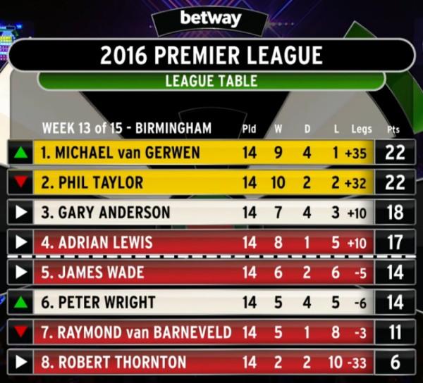 Premier League Darts 2016 Tabelle