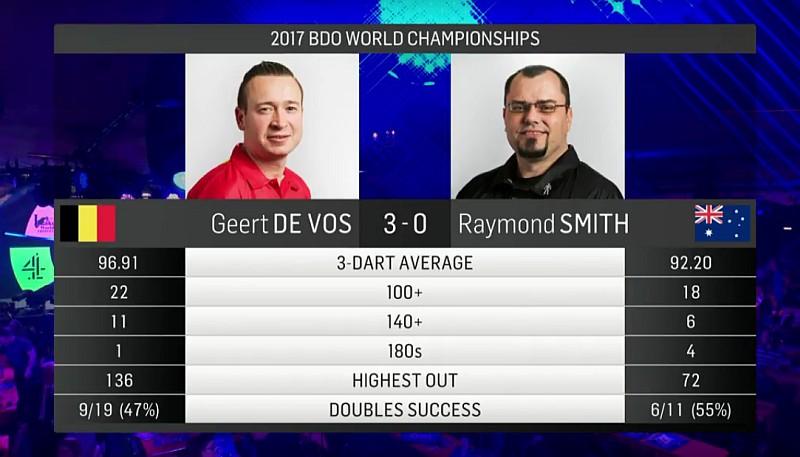 Averages Geert de Vos - Raymond Smith - BDO Dart WM 2017