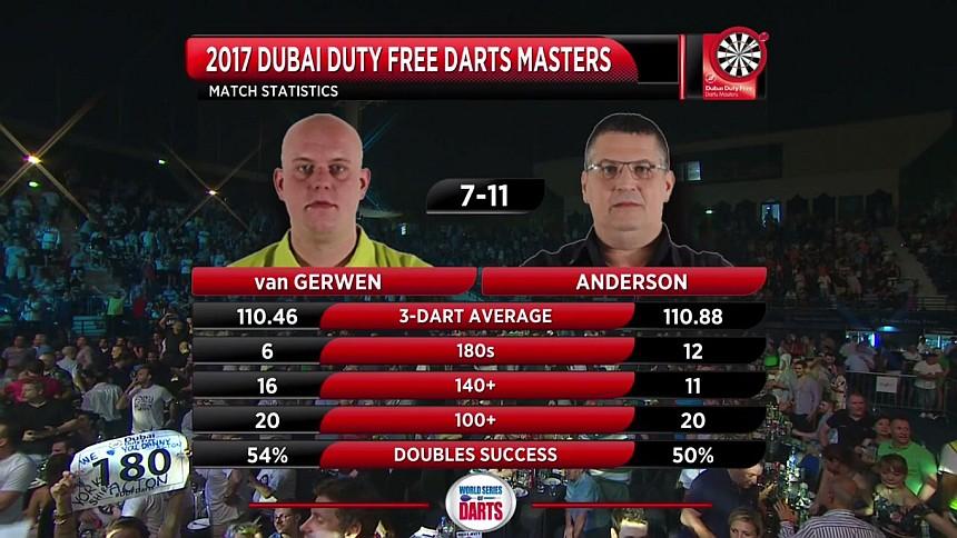 Dubai Darts Masters 2017 Finale Statistiken