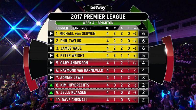 Premier League 2017, Tabelle 4.Spieltag