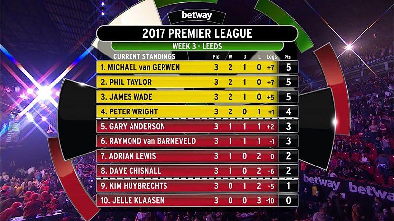 Premier League 2017, Tabelle 3.Spieltag