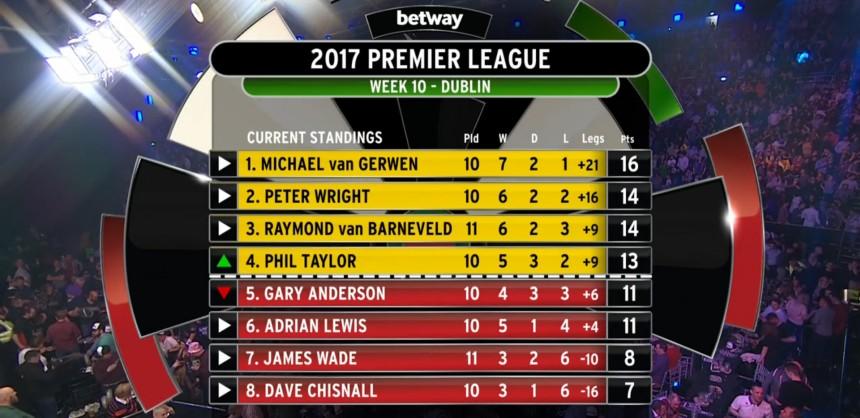 Premier League 2017, Tabelle 10.Spieltag