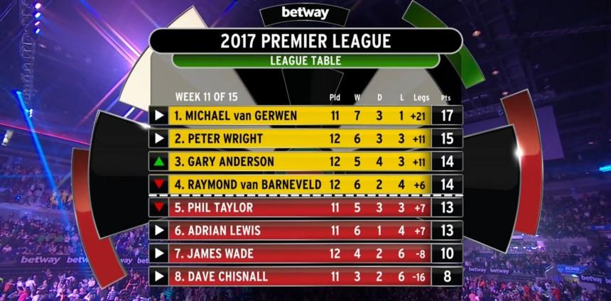 Premier League 2017, Tabelle 11.Spieltag