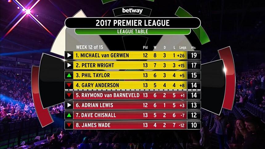 Premier League 2017, Tabelle 12.Spieltag