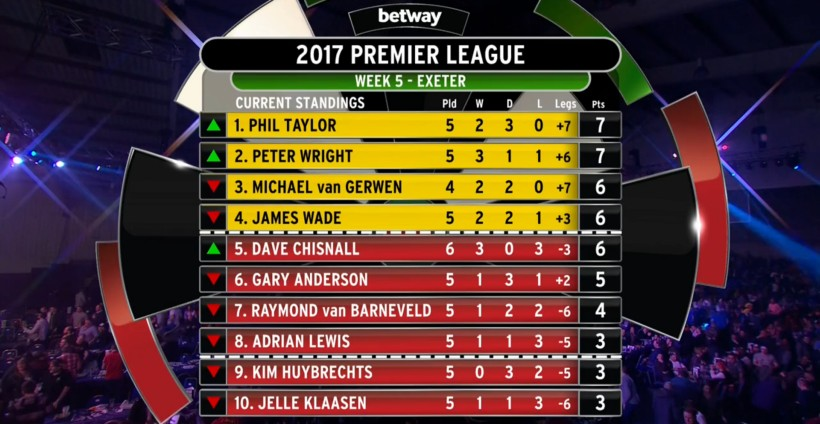 Premier League 2017, Tabelle 5.Spieltag