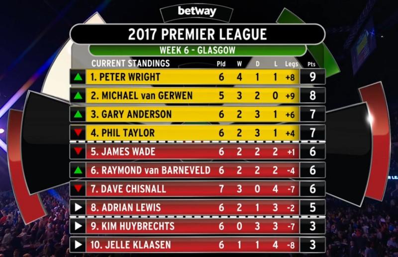 Premier League 2017, Tabelle 6. Spieltag