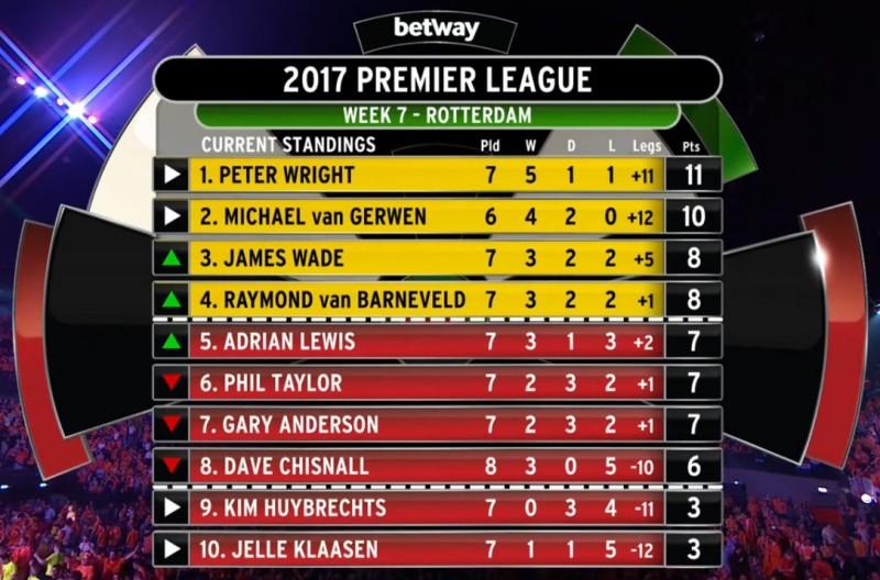 Premier League 2017, Tabelle 7. Spieltag