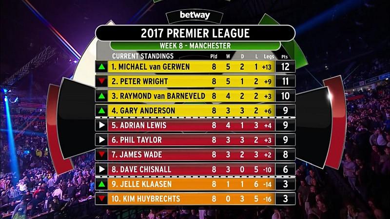 Premier League 2017, Tabelle 8.Spieltag