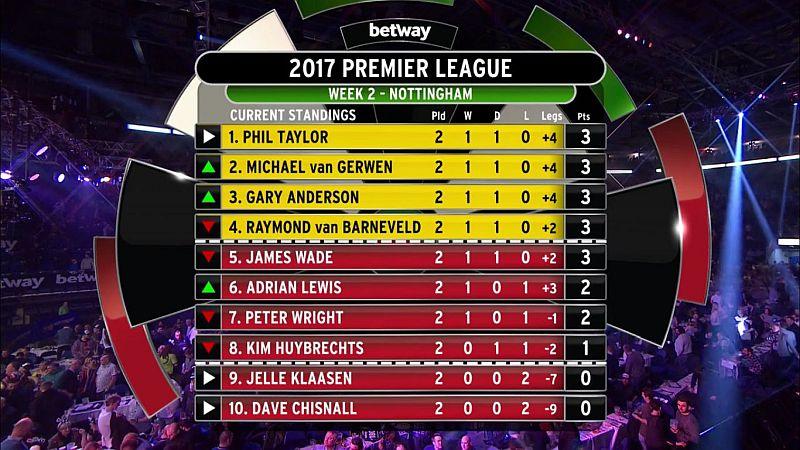 Premier League 2017, Tabelle 2.Spieltag