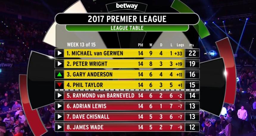 Premier League 2017, Tabelle 13.Spieltag