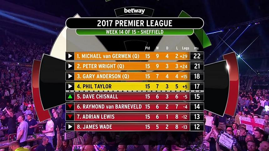 Premier League 2017, Tabelle 14.Spieltag