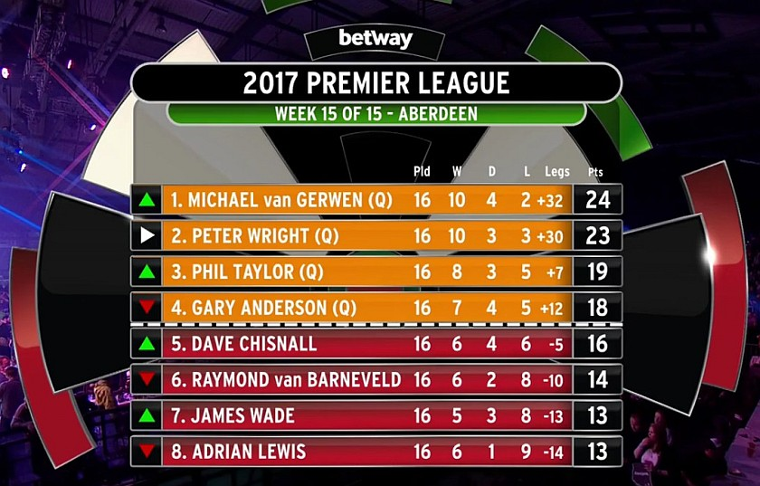 Darts Premier League 2021 Tabelle