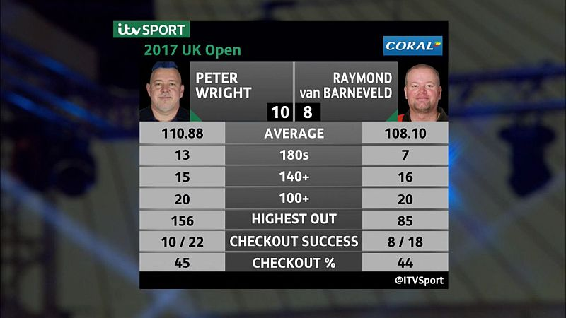 UK Open 2017 Tag 3 Mittag - Barney gegen Wright