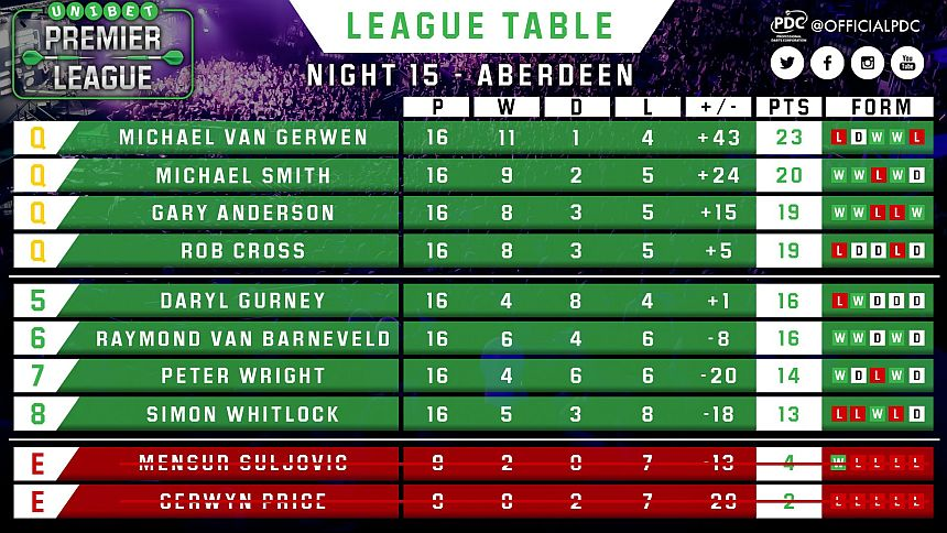 Tabelle Premier League Darts 2018 - Endstand Gruppenphase