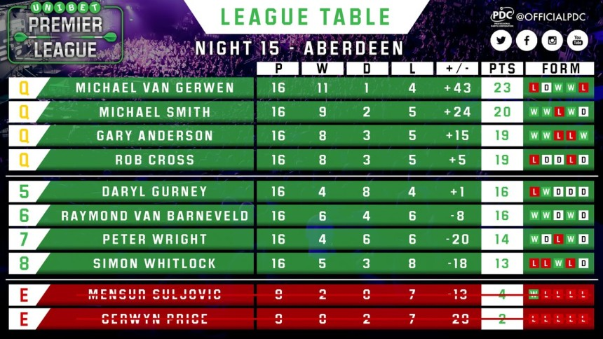 Tabelle Premier League Darts 2018 - Spieltag 15