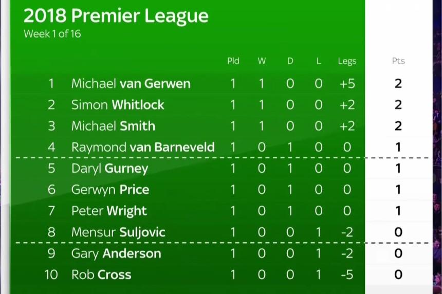 Tabelle Premier League Darts 2018 - Spieltag 1