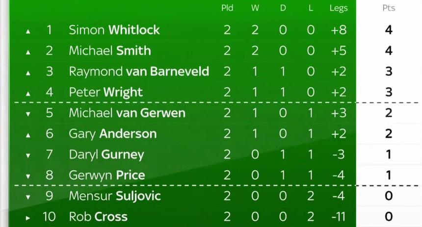 Premier League Darts 2018 - Tabelle nach Spieltag 2
