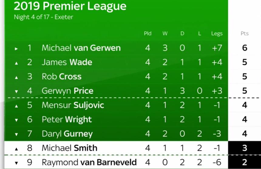 Die Tabelle der Premier League Darts 2019
