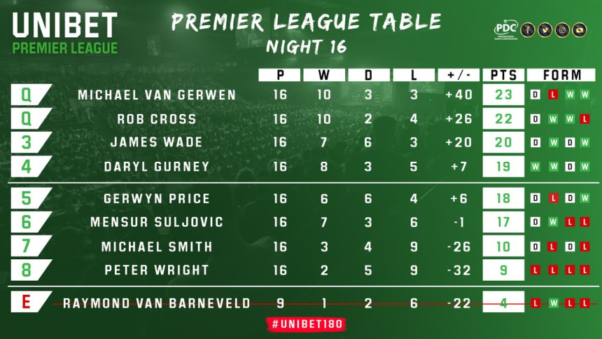 Tabelle Endstand Premier League Darts 2019