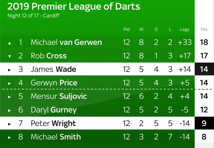 Tabelle Premier League Darts 2019 - Spieltag 12
