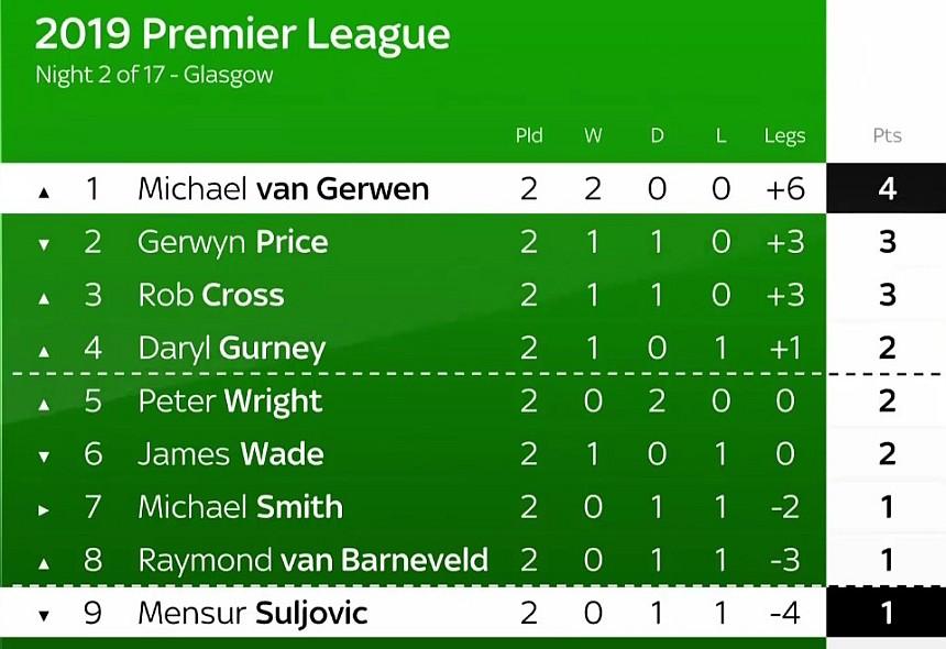 Premier League Darts 2019 - Tabellenstand - Spieltag Zwei