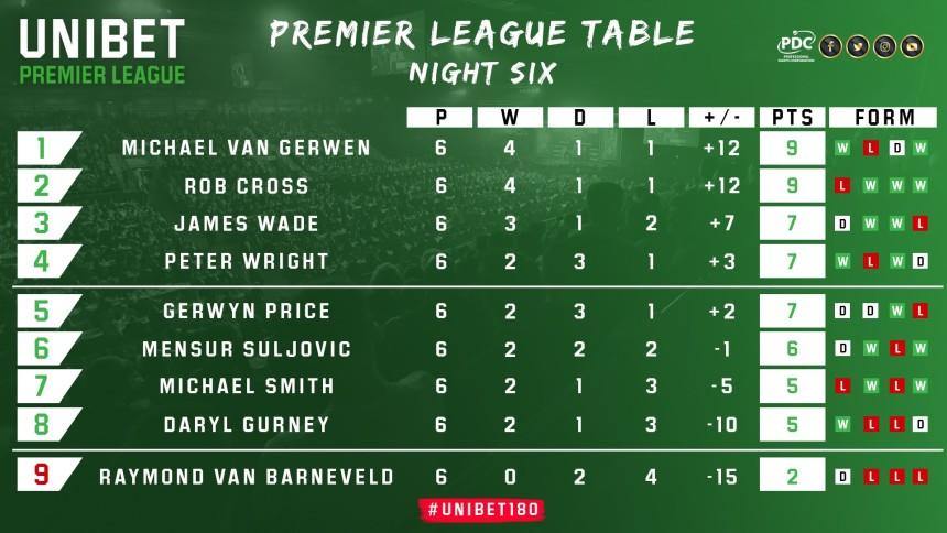 Tabelle Permier League Darts 2019 - Spieltag 6