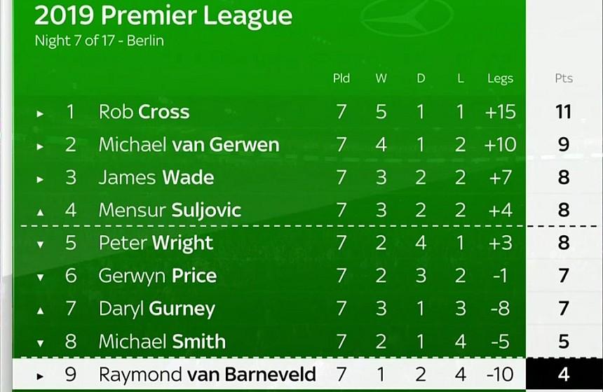 Premier League Tabelle nach Spieltag 7