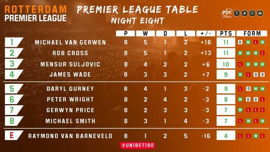 Tabelle Premier League Darts 2019 - Spieltag 8