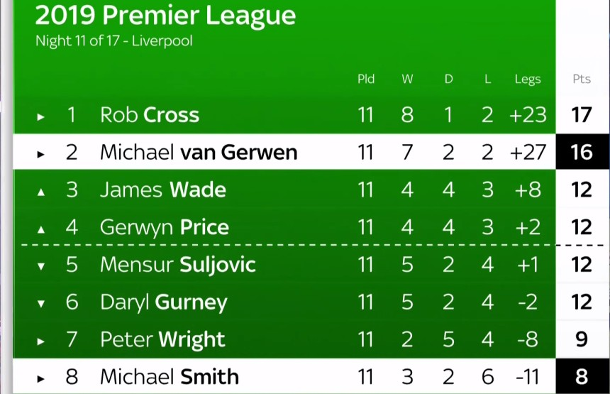 Premier League Tabelle Spieltag 11