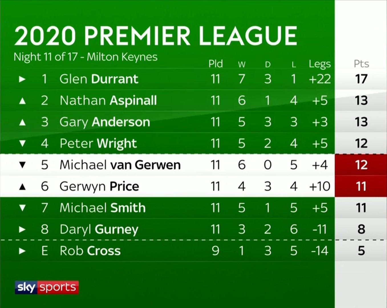 Premier League Darts 2020 - Tabelle Spieltag 11