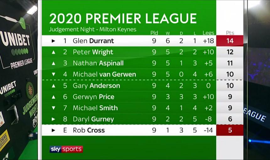 Aktuelle Premier League Tabelle