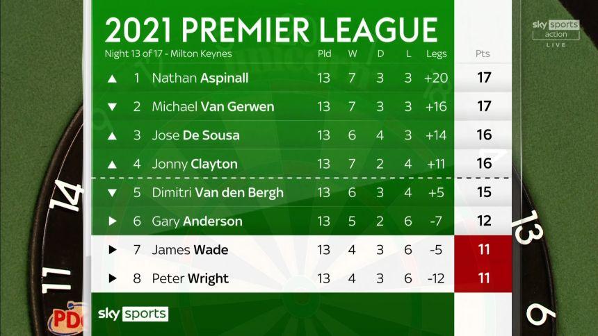 Premier League Tabelle Spieltag 13