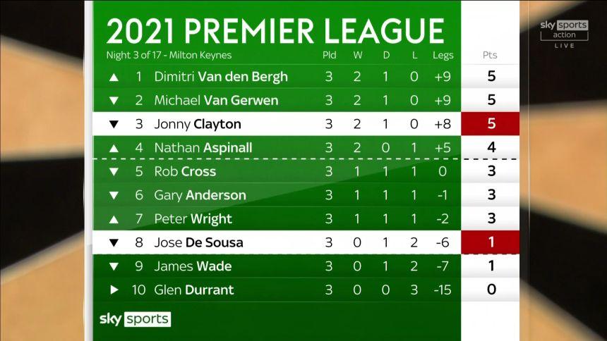 Tabelle Premier League Spieltag 3