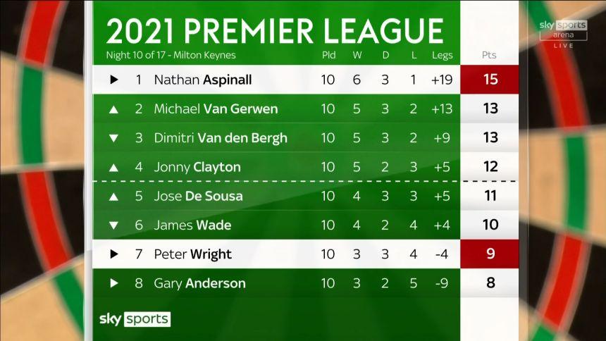 Tabelle Premier League Tag 10