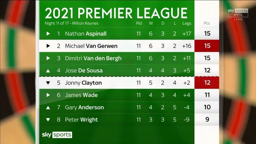 Tabelle Premier League Spieltag 11