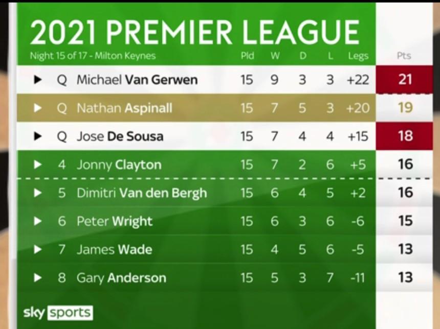 Premier League 2021 Tabelle Tag 15