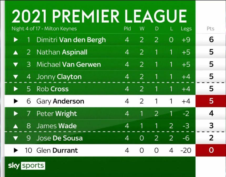 Premier League Tabelle Spieltag 4