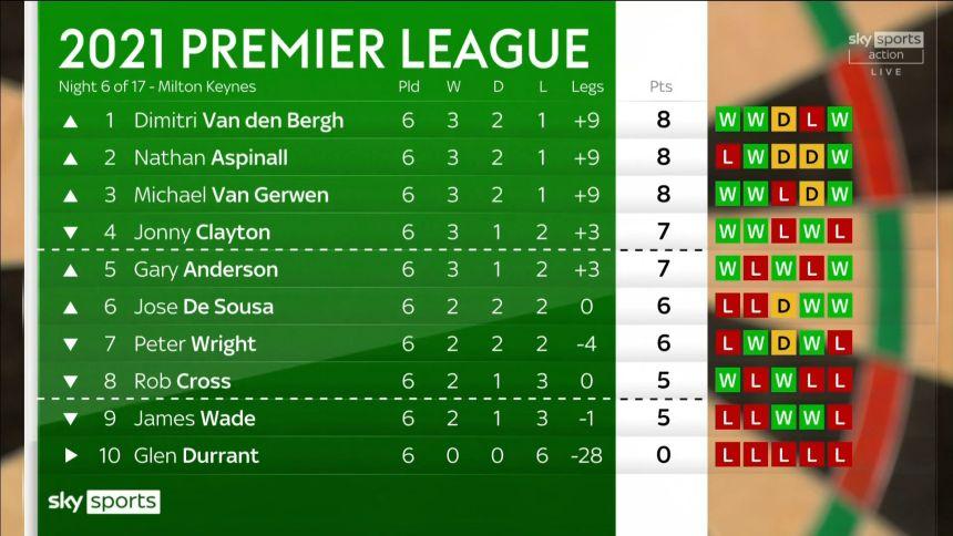 Tabelle Premier League Tag 6
