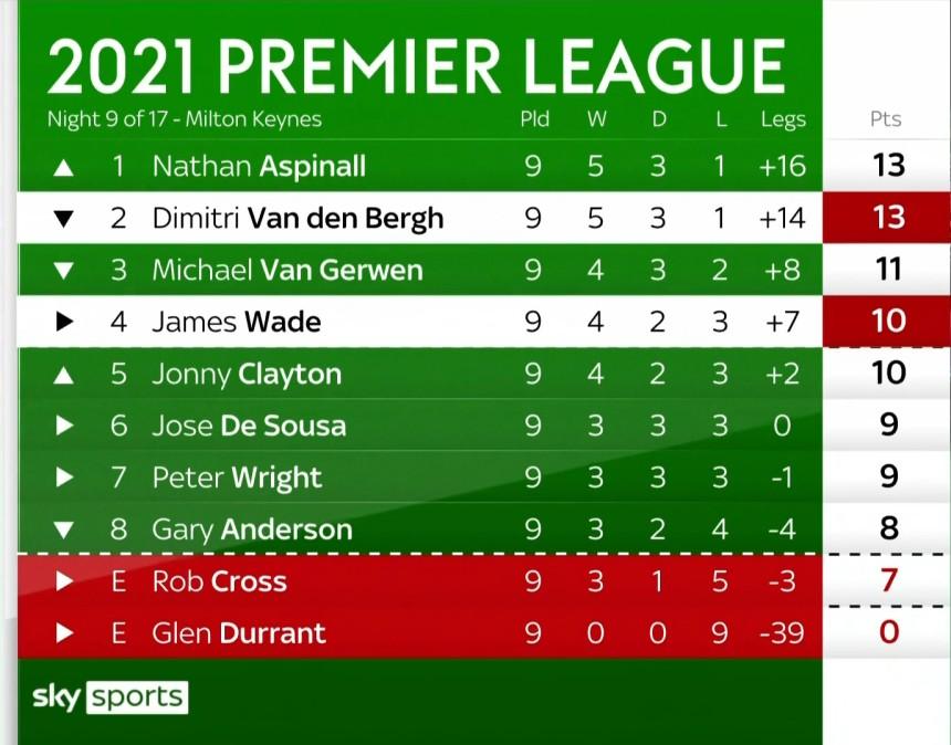 Premier League 2021 - Tabelle