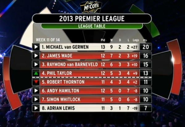 Premier League Darts 2013 Tabelle