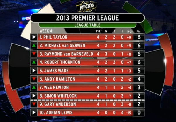 darts premier league tabelle