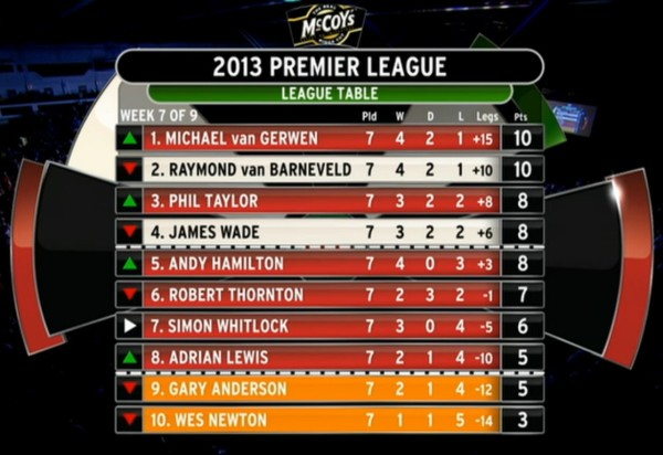 Darts Premier League 2021 Tabelle