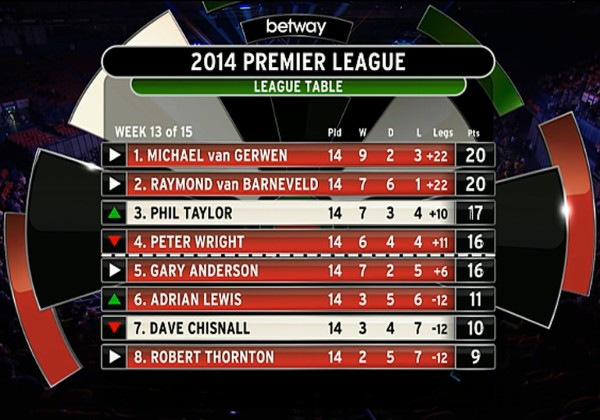 Premier League Tabelle 13 14