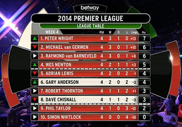 Tabelle Premier League Darts